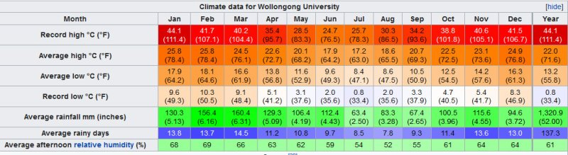 Climate Data for Wollongong University.
